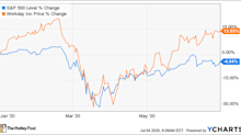 Why Workday Stock Climbed 13.9% in the First Half of 2020