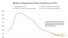 Why Does the Fed Expect Unemployment to Fall Further?