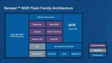 Cypress Delivers Smart, Fail-Safe Storage Platform Leveraging Arm Processor for Enhanced Safety and Reliability