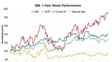 What Drove SM Energy's Strong Historical Returns?