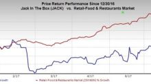 Why Investors Should Avoid Jack in the Box Stock for Now