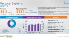 How Did HP's Personal Systems Segment Perform in Fiscal Q2 2018?