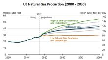 Latest Forecasts for US Natural Gas Production Growth