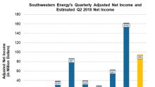 Will Southwestern Energy Report Higher Second-Quarter Profits?