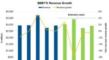 What Wall Street Expects from BBBY's Revenue, Next Four Quarters