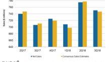 Hain Celestial Stock Fell 8% Pre-Market on 3Q18 Results