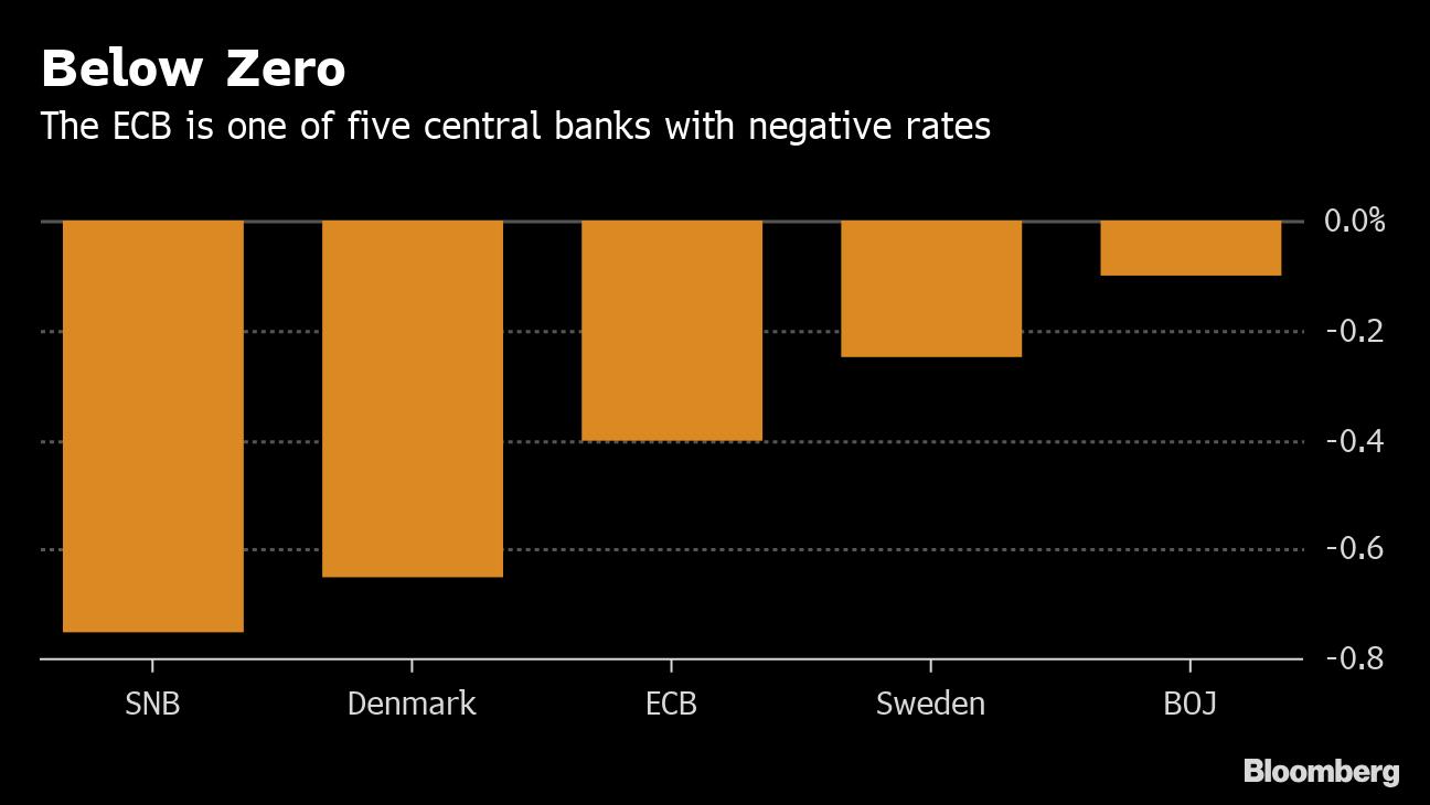 European Banks Staring Down Barrel of ECB Rate Cut Seek Relief