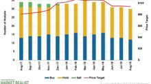 Analysts' Recommendations for Walmart, Pre-fiscal Q2 Results