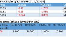 Oil Prices Slip Again As COVID Cases Surge