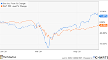 Why Box Stock Was Up 24% in May