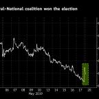 Australian Dollar Climbs as Coalition Retains Power in Election