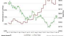 Short Interest in Kinder Morgan Rose 14% Recently