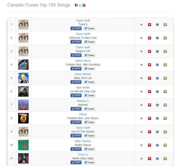 Taylor Swifts weißes Rauschen erklimmt die Charts