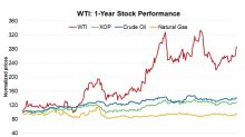 W&T Offshore Is Third in Terms of Total Returns