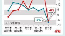 周大福上季港澳銷售跌6% 宏觀環境不明朗 內地齊現倒退