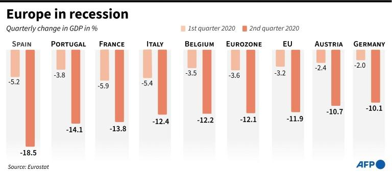 GDP for Q1 and Q2 2020 in the EU, eurozone and selected EU states (AFP Photo/Cléa PÉCULIER)