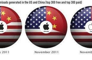Report suggests App Store growing rapidly in China
