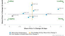 Patterson Cos., Inc. breached its 50 day moving average in a Bearish Manner : PDCO-US : July 7, 2017