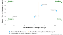 K12, Inc. breached its 50 day moving average in a Bearish Manner : LRN-US : October 10, 2017