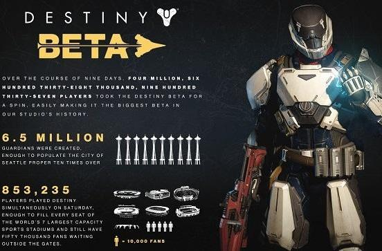 Destiny beta: 88.3 million games played