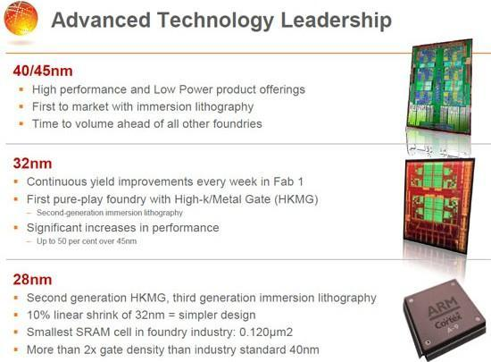 ARM and Globalfoundries partner up for 28nm Cortex-A9 SOCs, invite great expectations