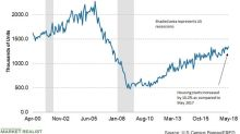 Why Drove Housing Starts Higher in May?