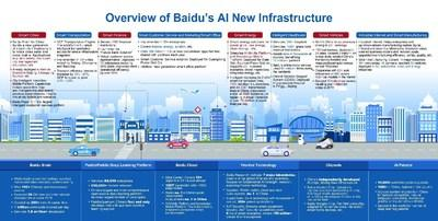 Baidu Unveils Plan to Increase Investments in New Infrastructure to Power the Rise of Industrial AI