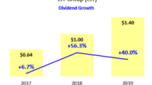 5 Value Stocks With Fast-Growing Dividends