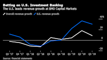 BMO Capital Markets Builds Investment Bank as Europeans Retreat