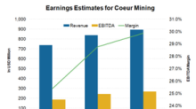 What's Baked into Coeur Mining's Analyst Ratings?