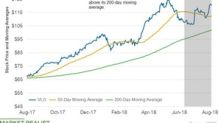 VLO's 50-Day Average Is 10% above Its 200-Day Average