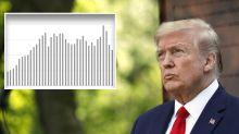 Trump threatens China as US coronavirus toll exceeds predictions