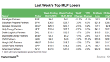 Top MLP Losers in the Week Ending January 12