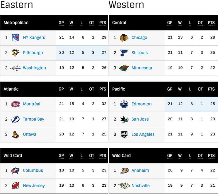 Is The 2016 17 Nhl Playoff Picture Already Set