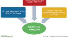 Fiat Chrysler's US Retail Sales Were Higher than Ford's in May
