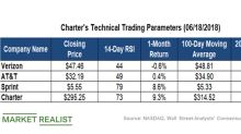 What Charter Communications' Technical Indicators Suggest
