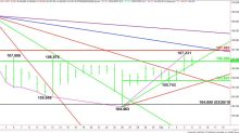 USD/JPY Forex Technical Analysis – Testing Major Retracement Zone at 106.890 to 107.463