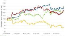 McDonald's Stock Price Rose 4.4% on June 7