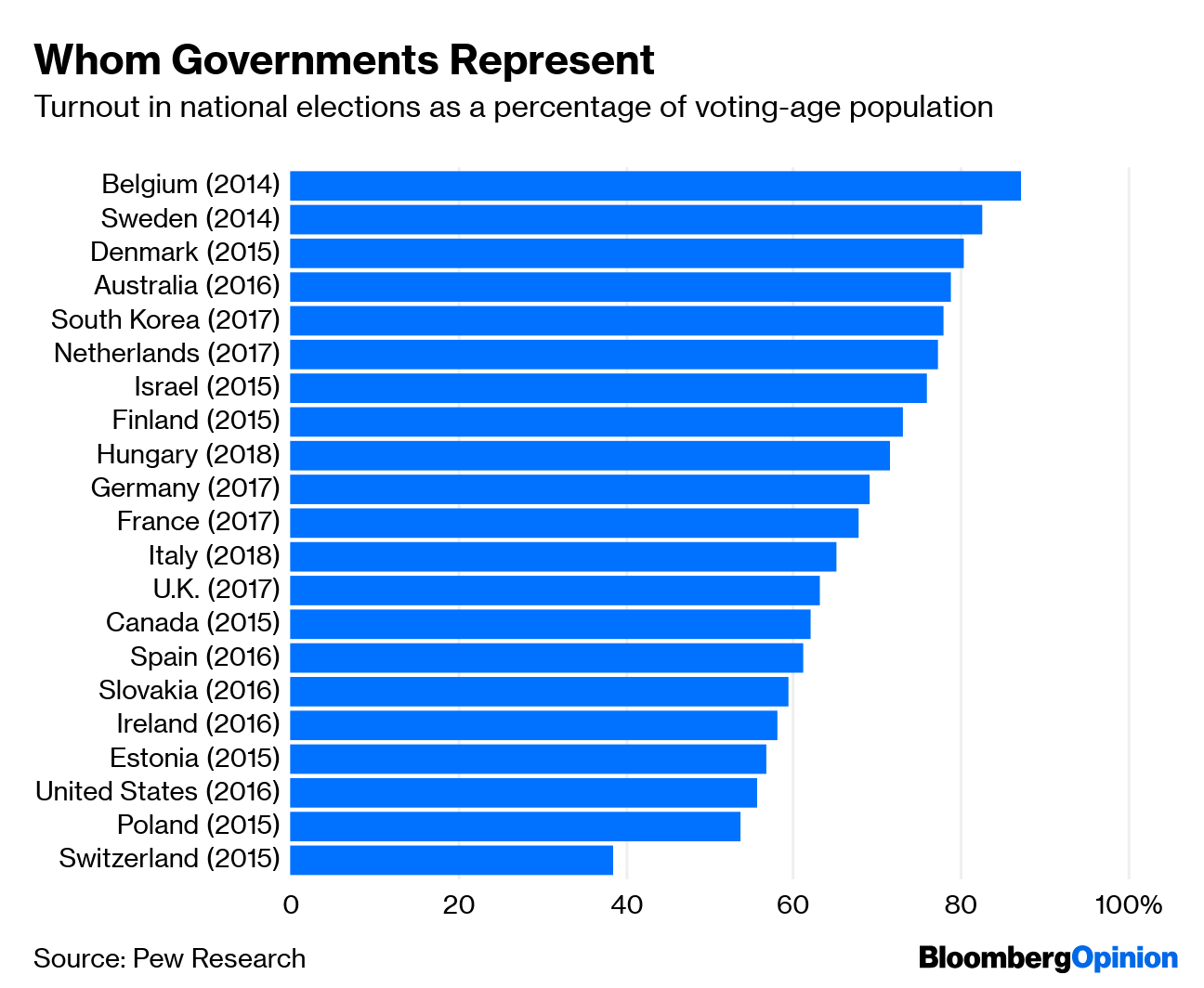 The Swiss Go Against the Flow With Online Voting