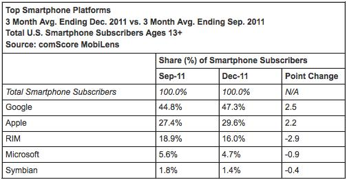 ComScore: Android and iOS gallop ahead, US smartphone usage approaches 100 million
