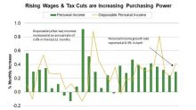 Are Tax Cuts Helping US Consumers Spend More?