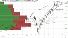 Nasdaq Overcomes Resistance, but How Troublesome Is Breadth?