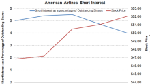 American Airlines: Short Interest after Its 3Q17 Earnings