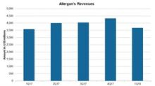 Allergan Reports Growth in 1Q18 Revenues