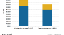 Eastern US Giant CSX: A Look at Its Freight Volumes in Week 1