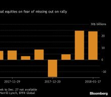 Investors Who Fear Missing 133% Return Are Rushing Into Equities