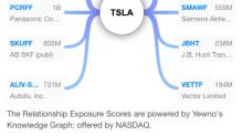PREMIUM: Supply Chain Relationship Exposure Scores (TSLA)