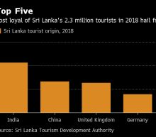 Tourists Flee Sri Lanka as Foreigners Targeted in Deadly Attack