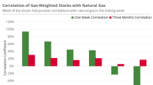 Natural Gas–Weighted Stocks Might Be Sensitive to Natural Gas