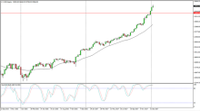 Dow Jones 30 and NASDAQ 100 Price forecast for the week of January 22, 2018, Technical Analysis